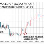 15.11.24ルネサス-株価推移-min