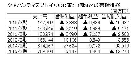 15.11.28JDI業績2-min