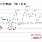 15.11.30GPIF-Q別損益-改-min
