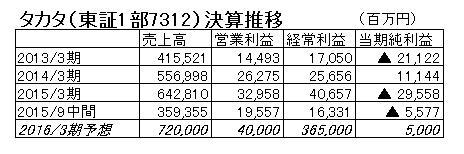 15.11.6タカタ-決算推移-min