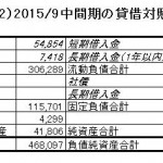 15.11.6タカタ2015年9月中間期BS-min