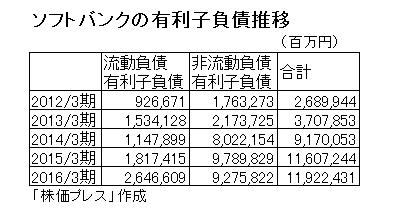 16.6.22ソフトバンク-有利子負債推移-min