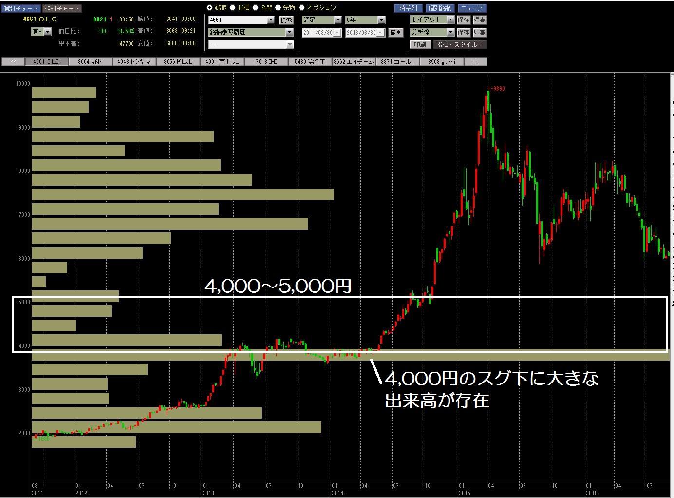 16.8.30オリエンタルランド株価-価格帯別出来高-min