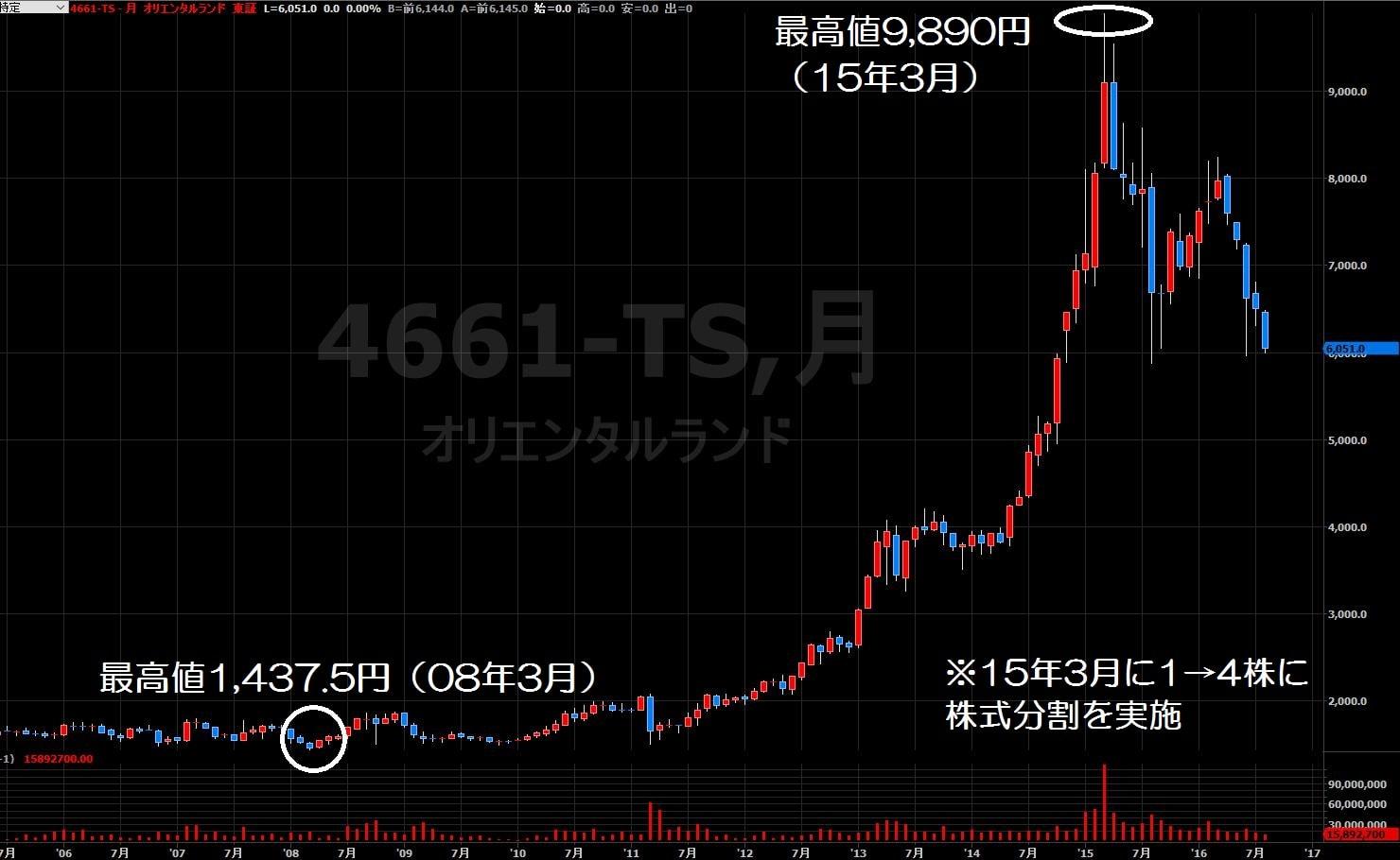 16.8.30オリエンタルランド株価-月足1-min