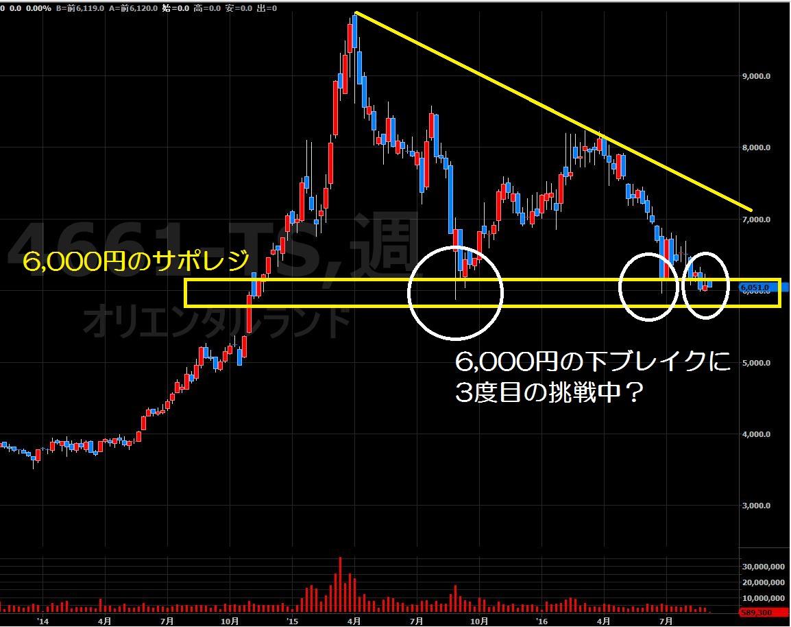 16.8.30オリエンタルランド株価-週足1-min