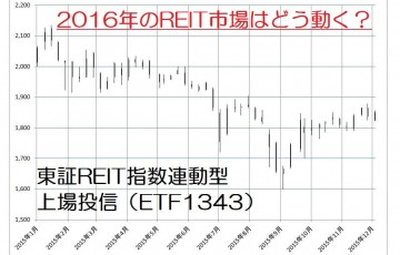 15.12.14-2015年REIT指数週足サムネイル-min