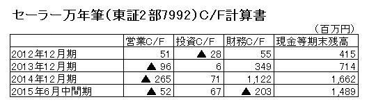 15.12.15セーラー万年筆-CF計算書2-min