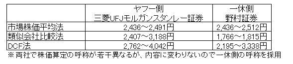 15.12.15ヤフーの一休買収の株価算定-min