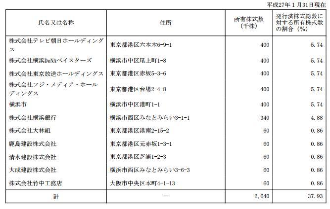 15.12.16横浜スタジアム-大株主の状況-min