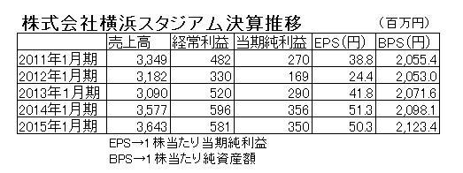 15.12.16横浜スタジアム-決算推移-min