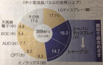 15.12.20シャープとJDIの液晶市場シェア-min