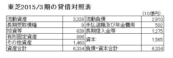 15.12.22東芝2015年3月期BS-min