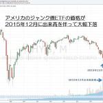 15.12.25ジャンク債ETF急落-サムネイル