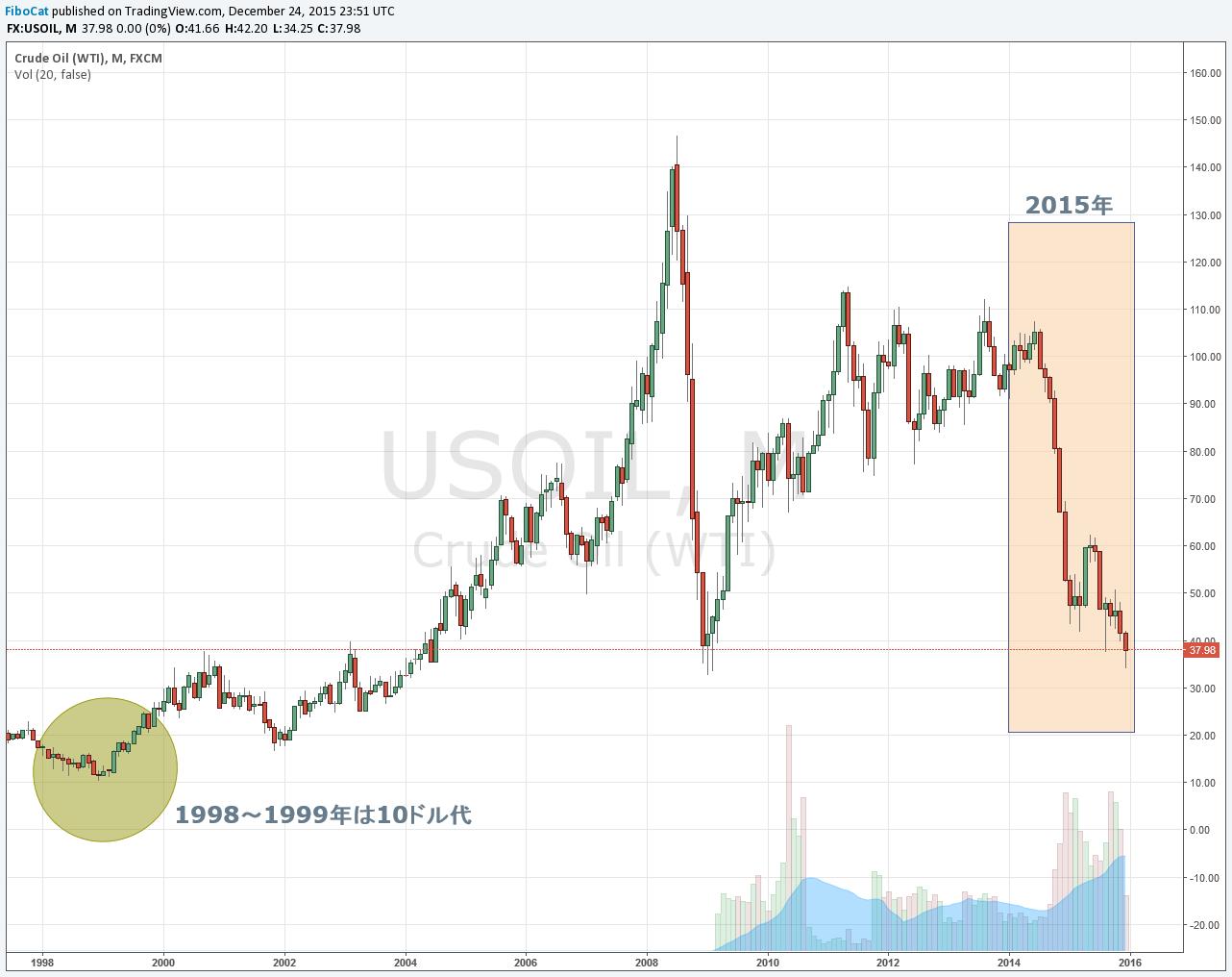 15.12.25原油価格
