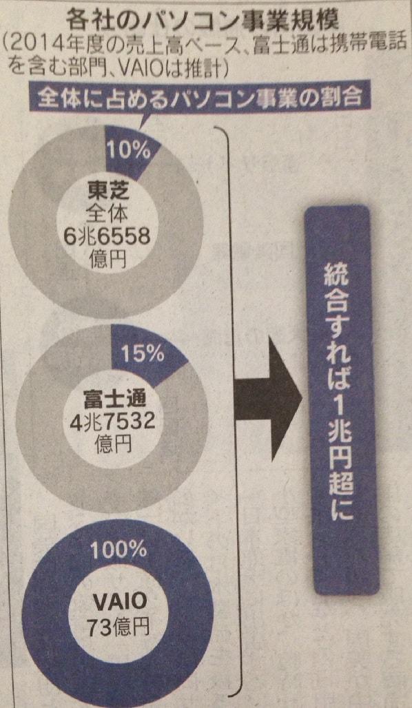 15.12.4パソコン事業再編-日経-min