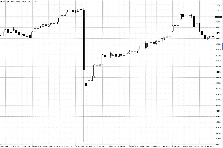 16.1.13スイスショックの時のドルスイスのチャート-min