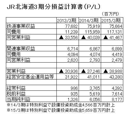 16.1.6JR北海道の損益計算書PL-min