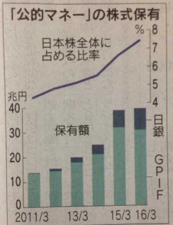 16.8.29公的資金の株式状況グラフ-min