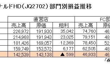 16.2.10マクドナルド-部門別損益-min