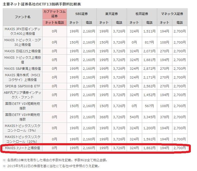 16.2.12カブドットコム-REITのETF手数料無料-min