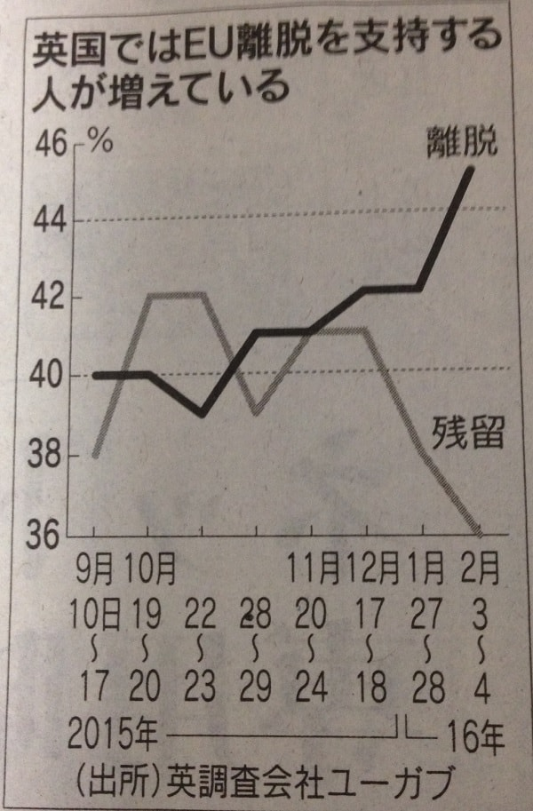 16.2.22イギリス国民投票世論調査-日経新聞-min