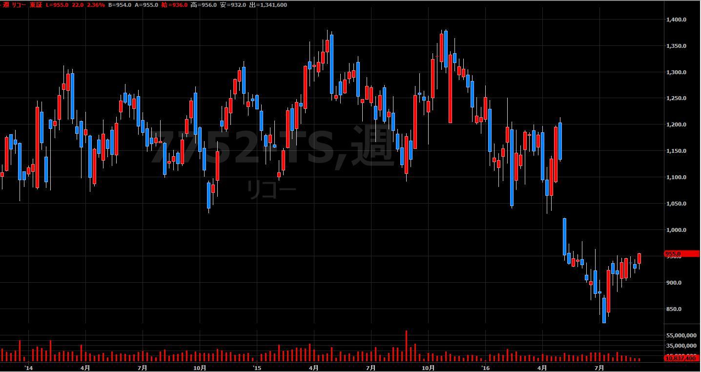 16.9.1キャノン-株価-min