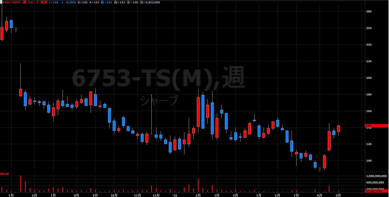 16.9.1シャープ-株価-min