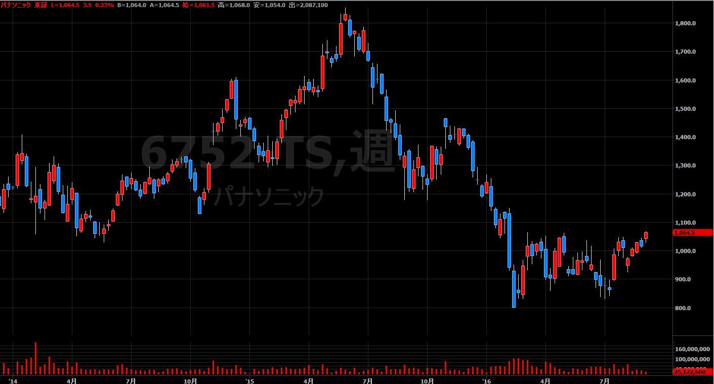 16.9.1パナソニック-株価-min