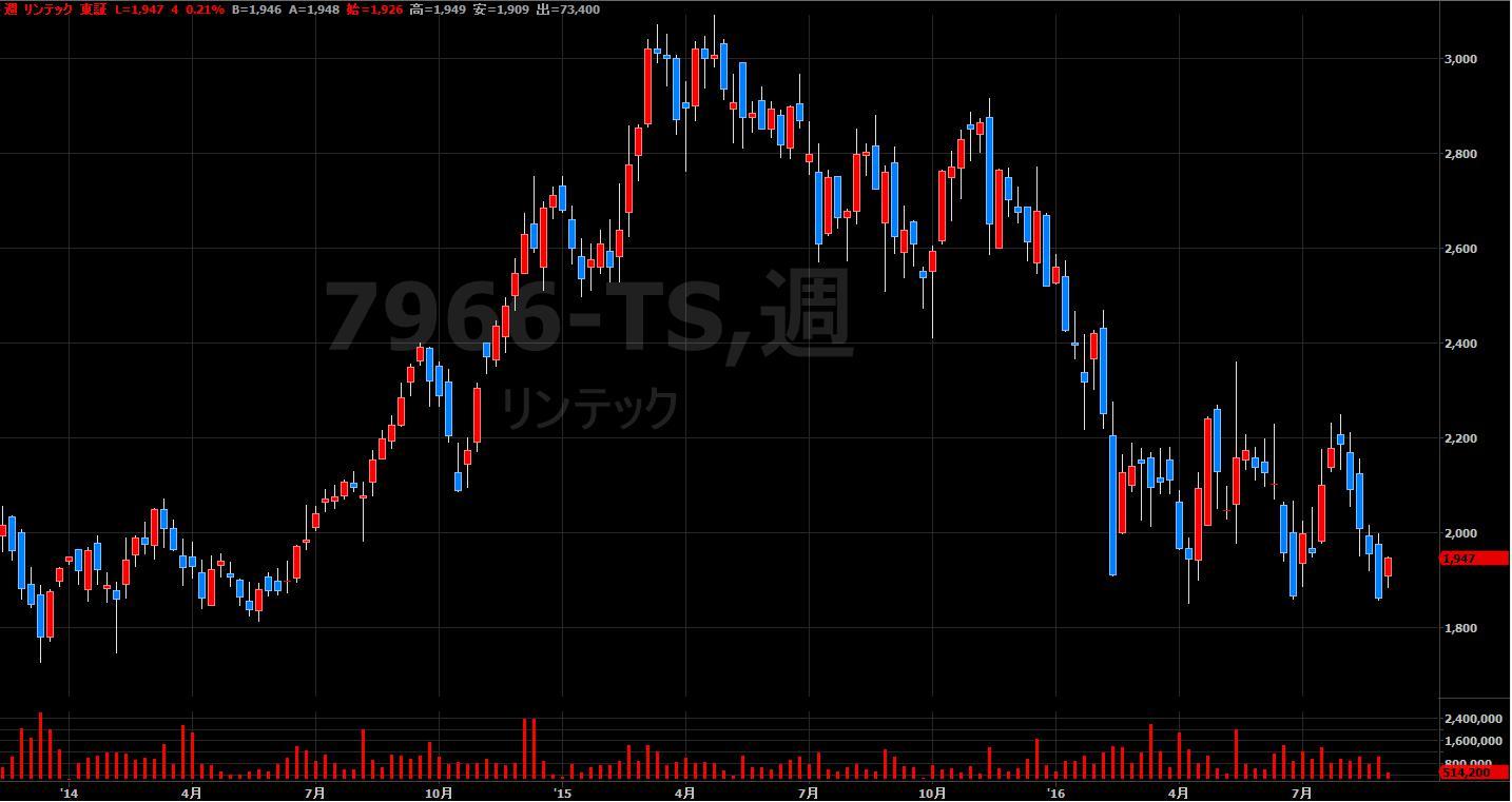 16.9.1リンテック-株価-min