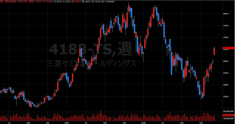 16.9.1三菱ケミカル-株価-min