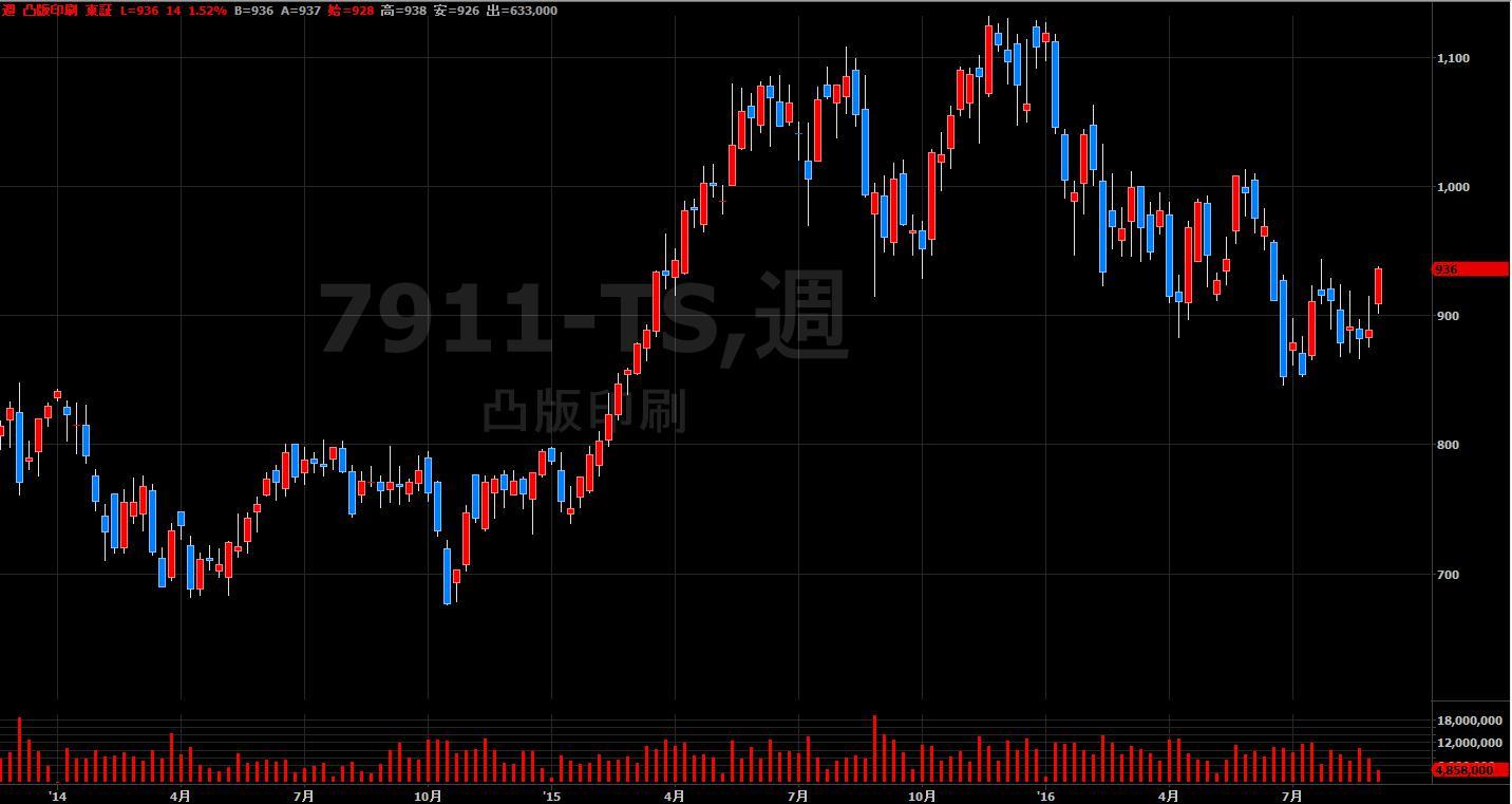16.9.1凸版印刷-株価-min