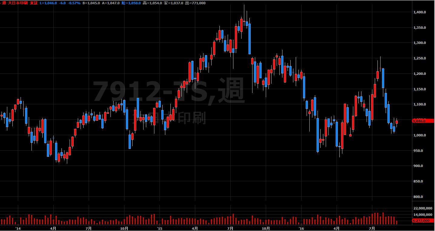 16.9.1大日本印刷-株価-min