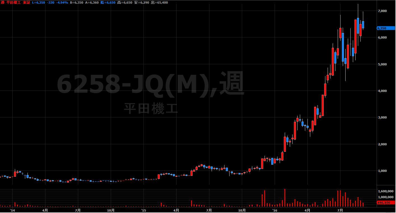 16.9.1平田機工-株価-min