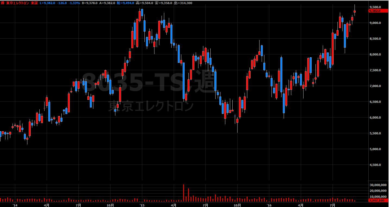 16.9.1東京エレクトロン-株価-min