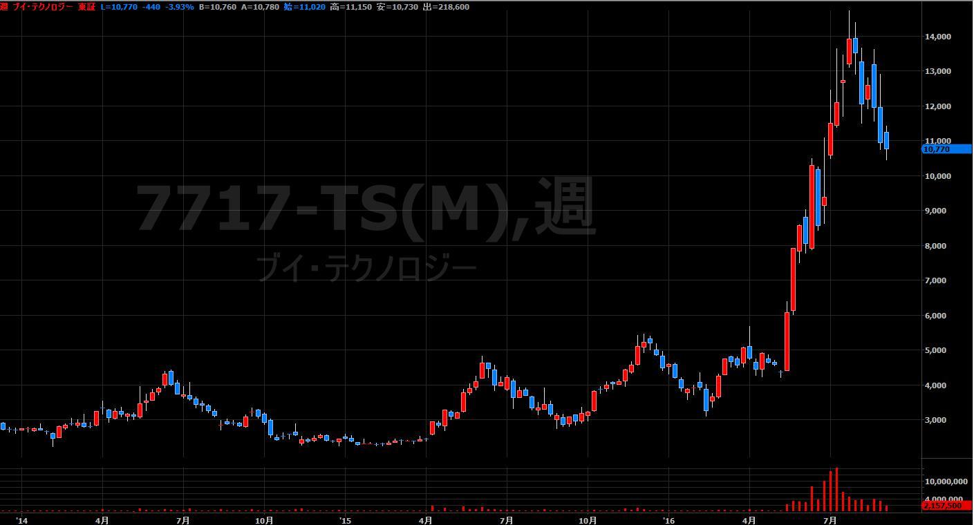 16.9.1Vテクノロジー-株価-min
