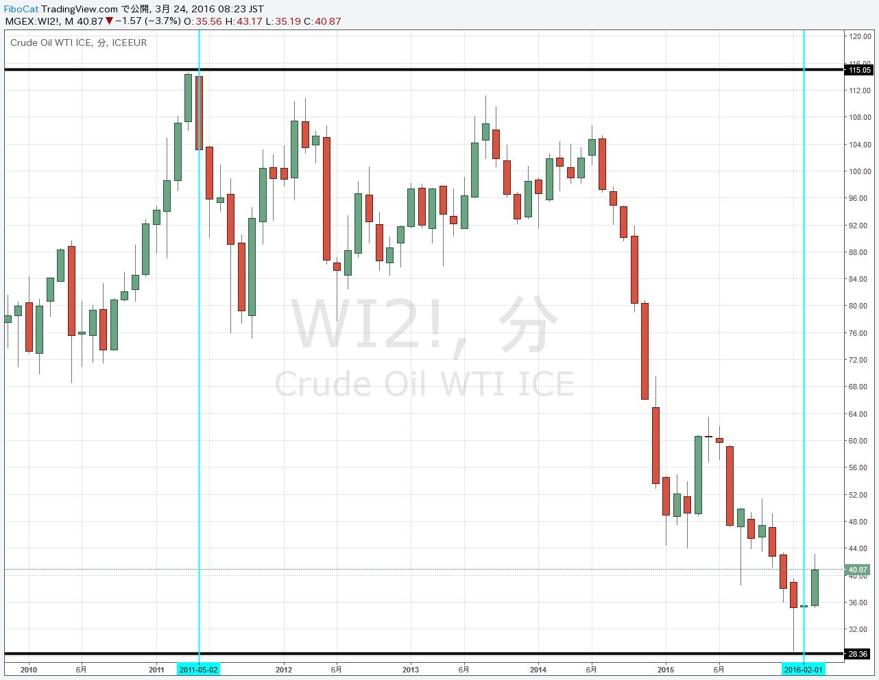 16.3.24原油価格