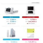 16.3.25Wii U販売台数-サムネイル-min