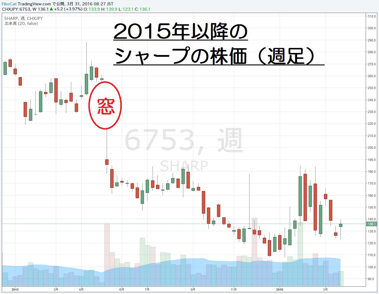 16.3.31シャープ株価-週足