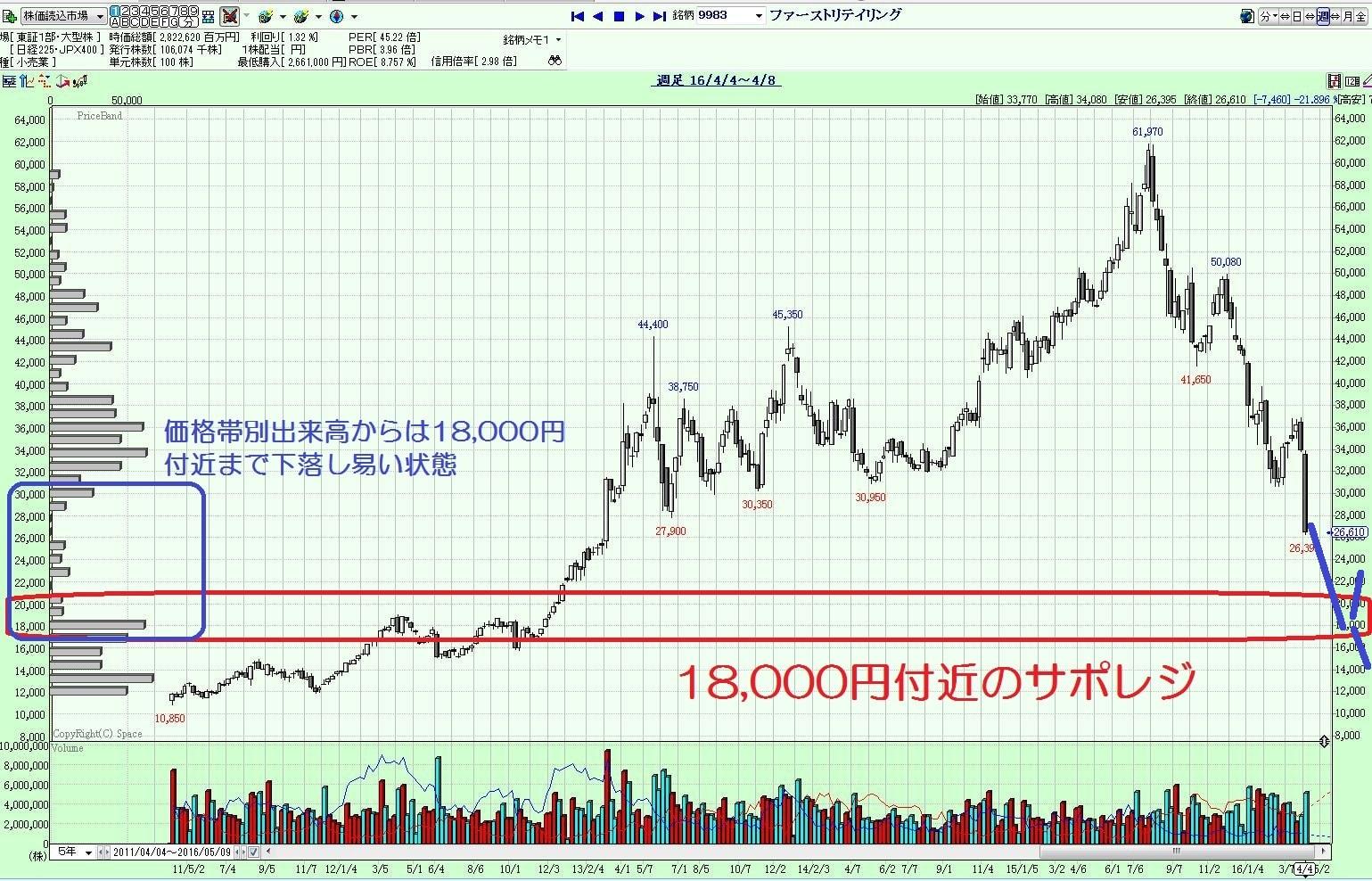 16.4.11ファーストリテイリング株価予想-下落