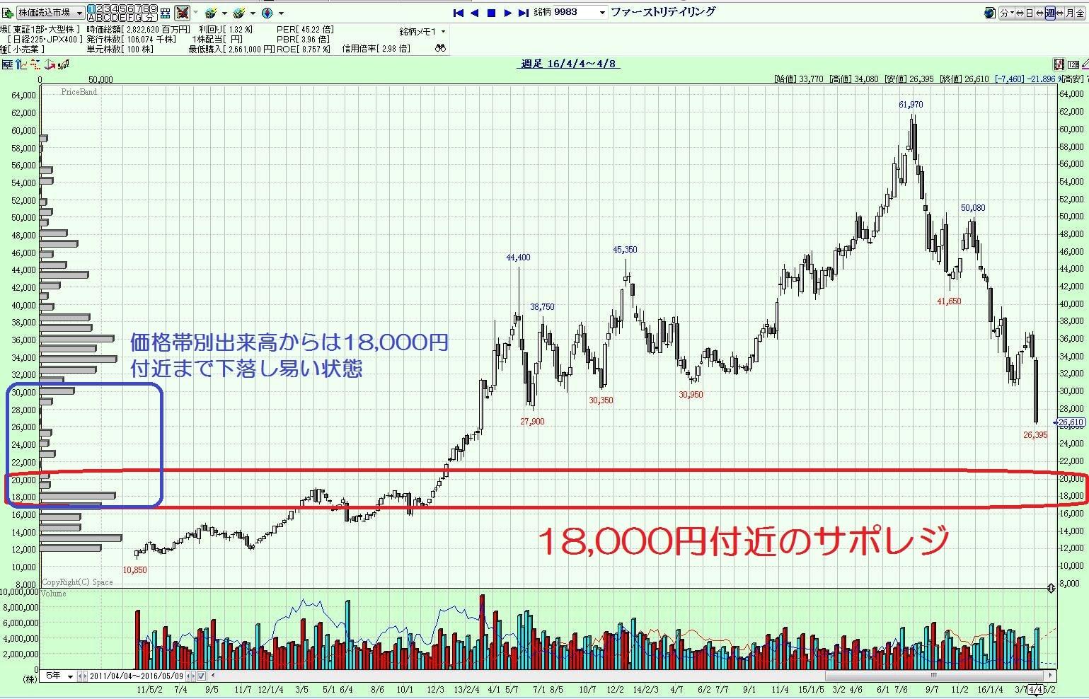 16.4.11ファーストリテイリング株価-ポイント2-min