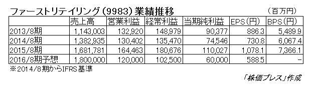 16.4.11ファーストリテイリング業績推移-min