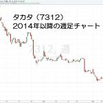 16.4.13タカタ株価-週足