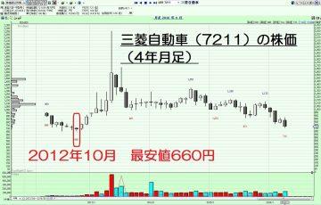 16.4.21三菱自動車株価サムネイル-min