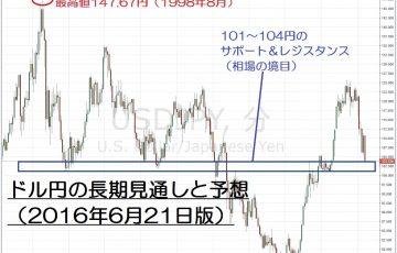 16.6.21USDJPY週足-サムネイル-min