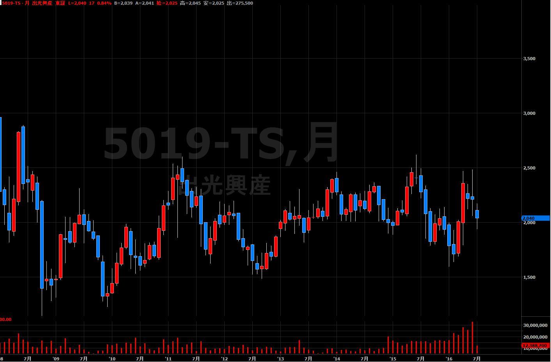 16.7.12出光株価-月足チャート-min