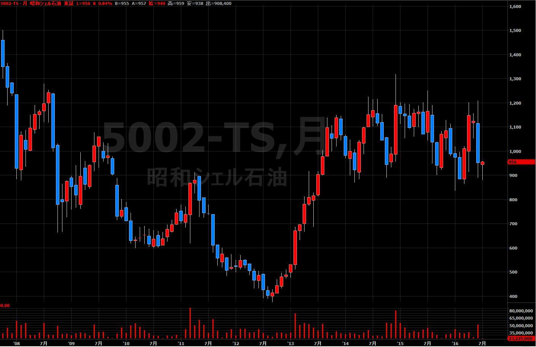16.7.12昭和シェル株価-月足-min