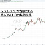 16.7.19ARM株価-ロンドン-サムネイル