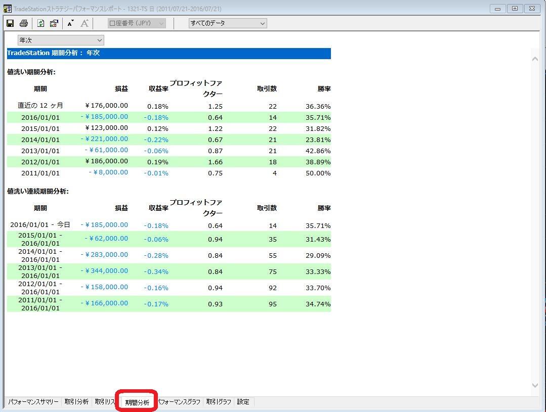 16.7.21トレードステーション-パフォーマンスレポート-期間分析-min