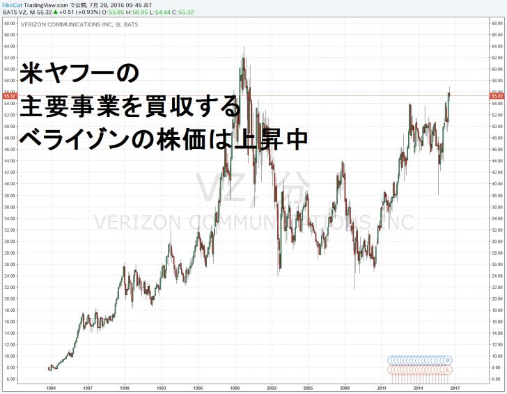 16.7.28ベライゾン株価-サムネイル