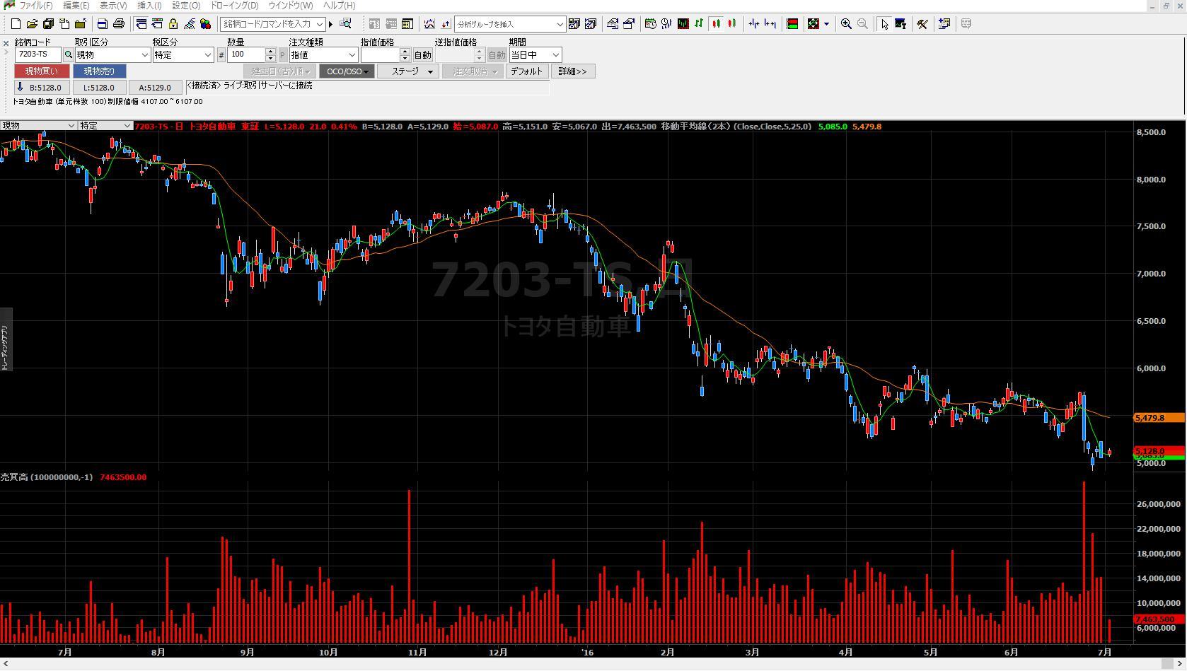 16.7.4トレードステーション-チャート表示完成-min